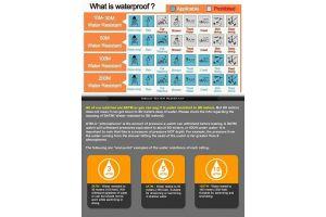 Arti Informasi Water Resistant Pada Jam Tangan