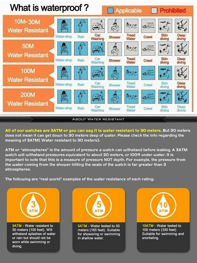 Water Resistant  M
